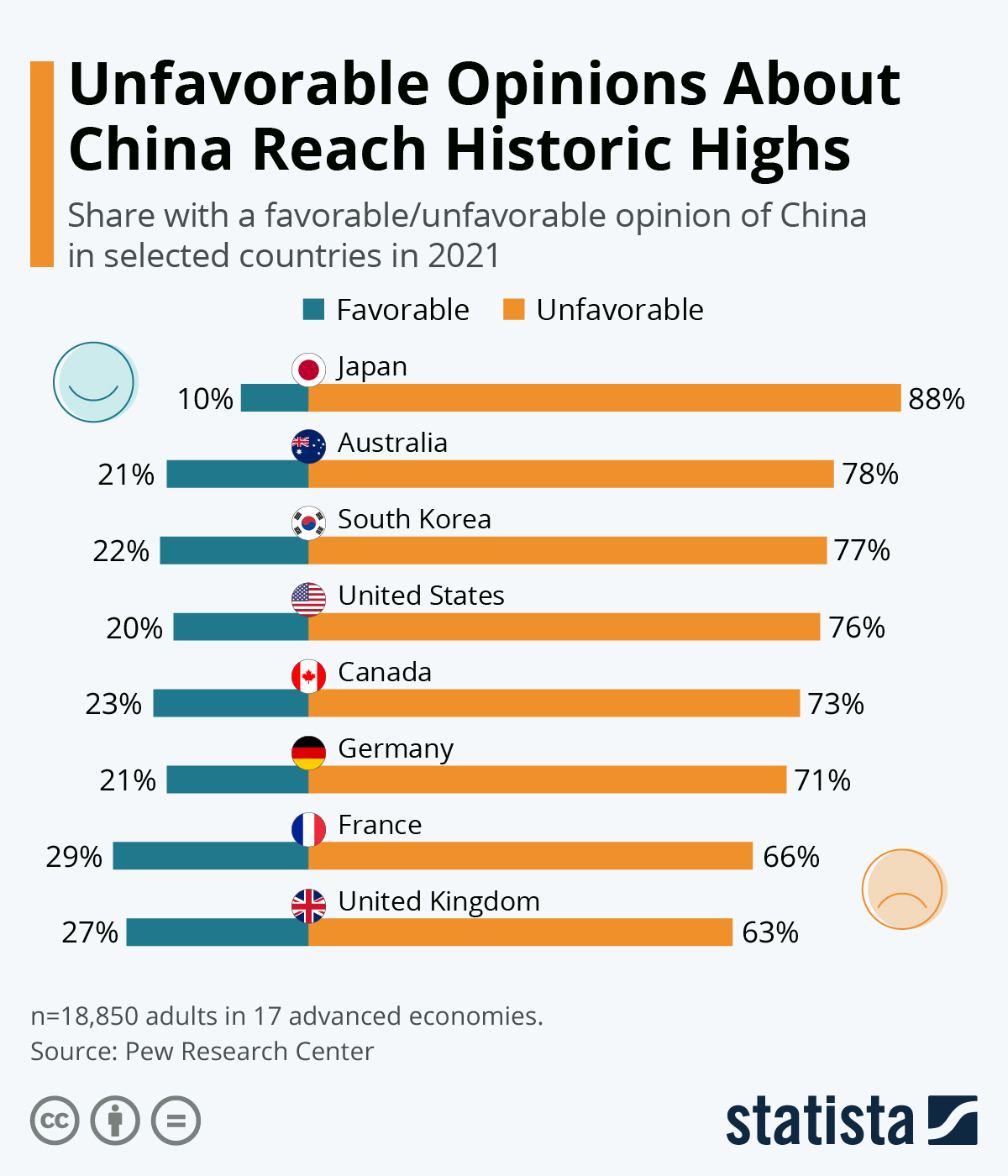 Infographic: Unfavorable Opinions About China Have Reached Historic Highs   Statista