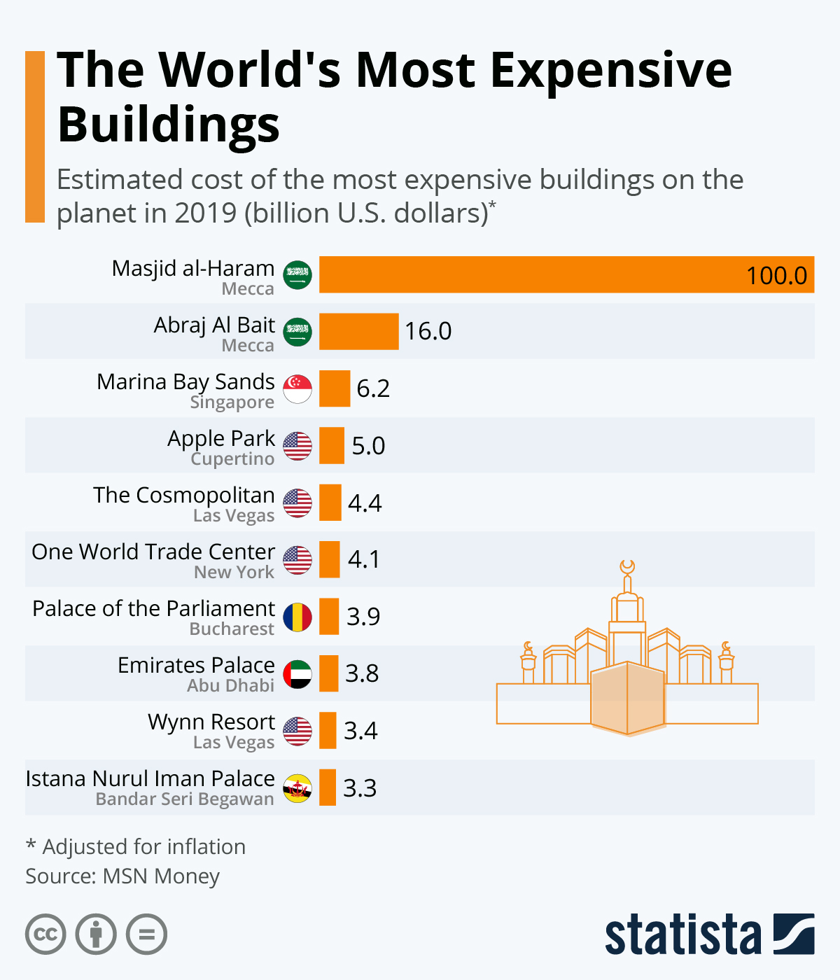 Infographic: The World's Most Expensive Buildings | Statista
