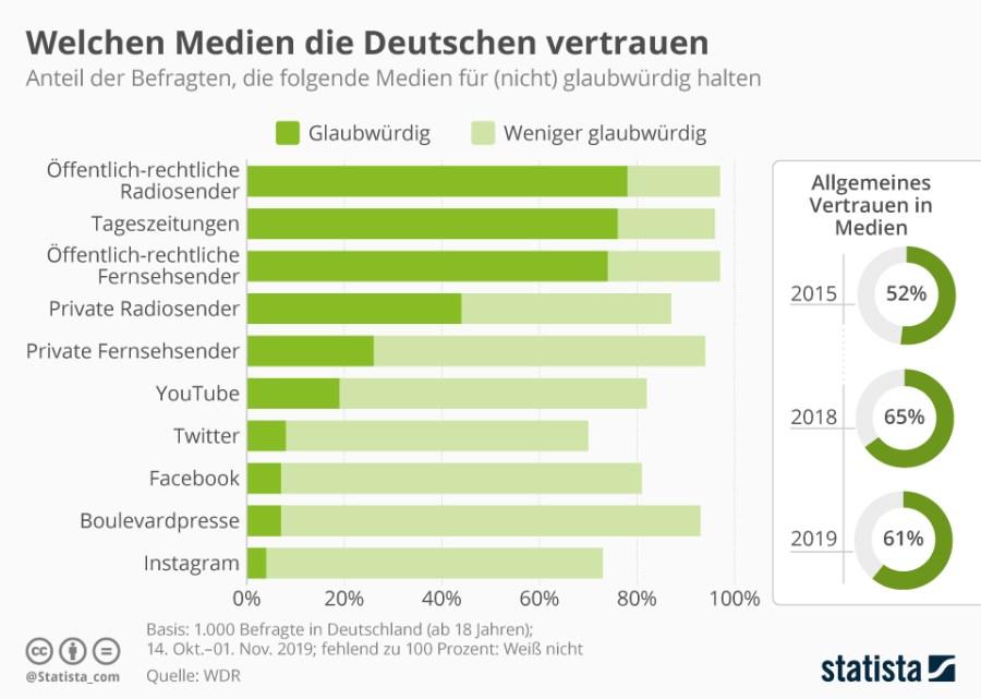 Infografik: Welchen Medien die Deutschen vertrauen | Statista