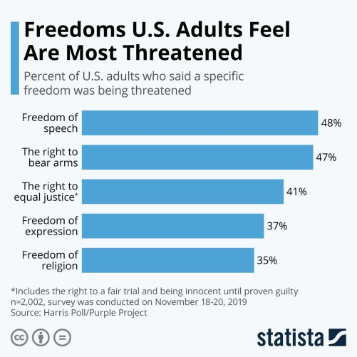 Infographic: Freedoms U.S. Adults Feel Are Most Threatened | Statista