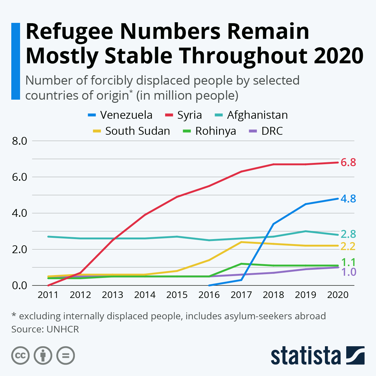 Infographic: Venezuela Is Fast Becoming World's Biggest Refugee Crisis | Statista