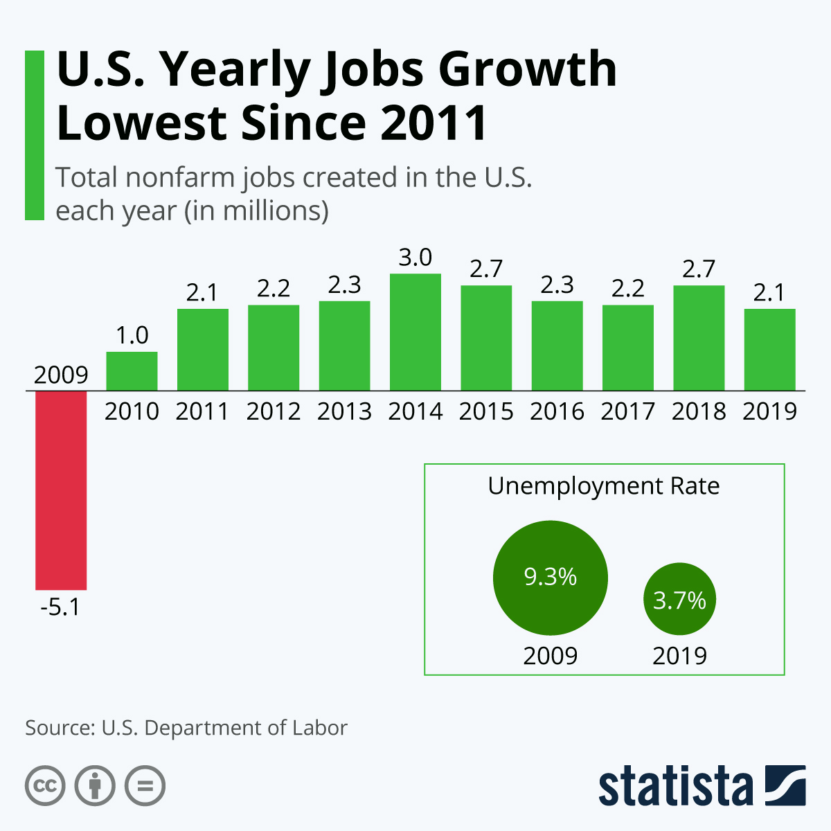 Infographic: U.S. Yearly Jobs Growth Lowest Since 2011 | Statista