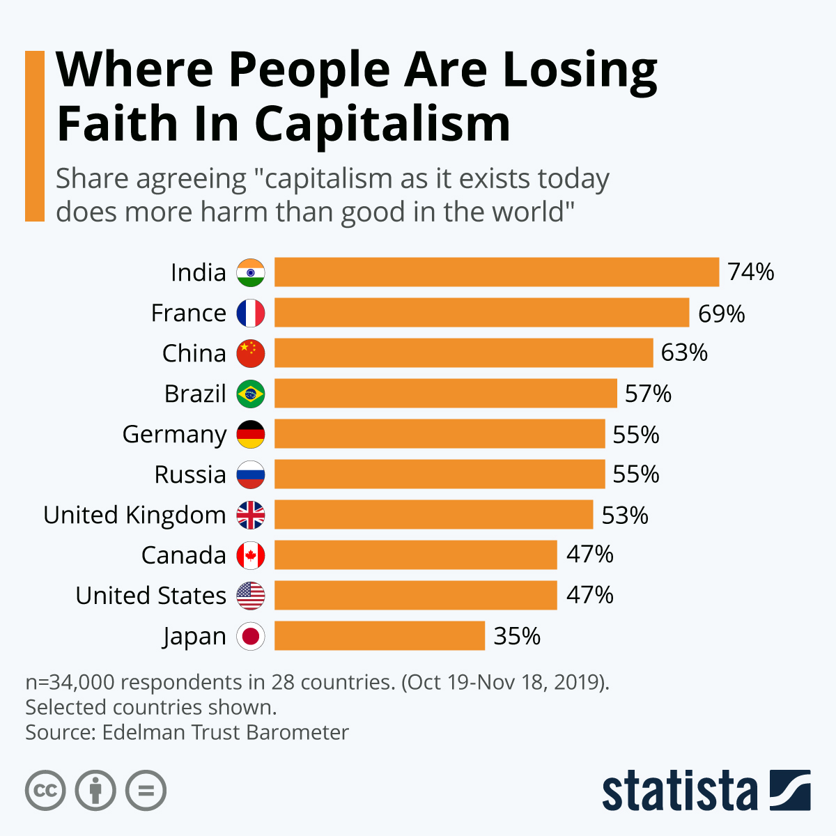 Infographic: Where People Are Losing Faith In Capitalism   Statista