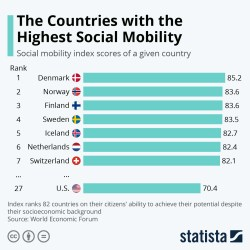 Chart: Social Classes More Fixed in World s Largest Countries Statista