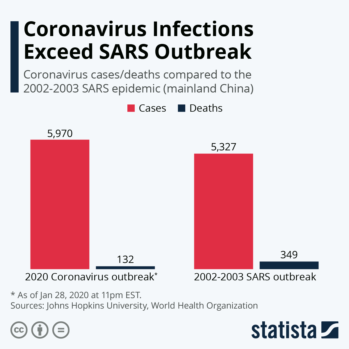 Chart: Coronavirus Infections Exceed SARS Outbreak | Statista