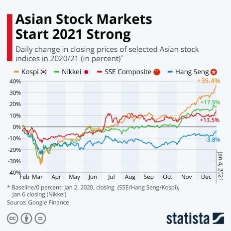stock markets Asia coronavirus
