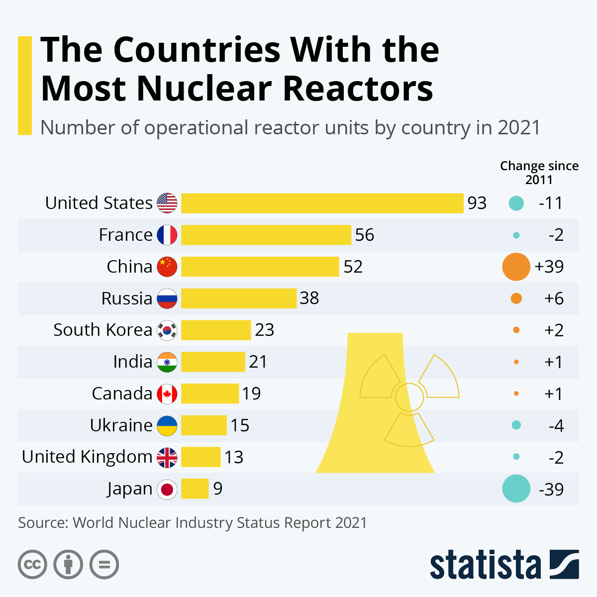 Infographic: The Countries With the Most Nuclear Reactors | Statista