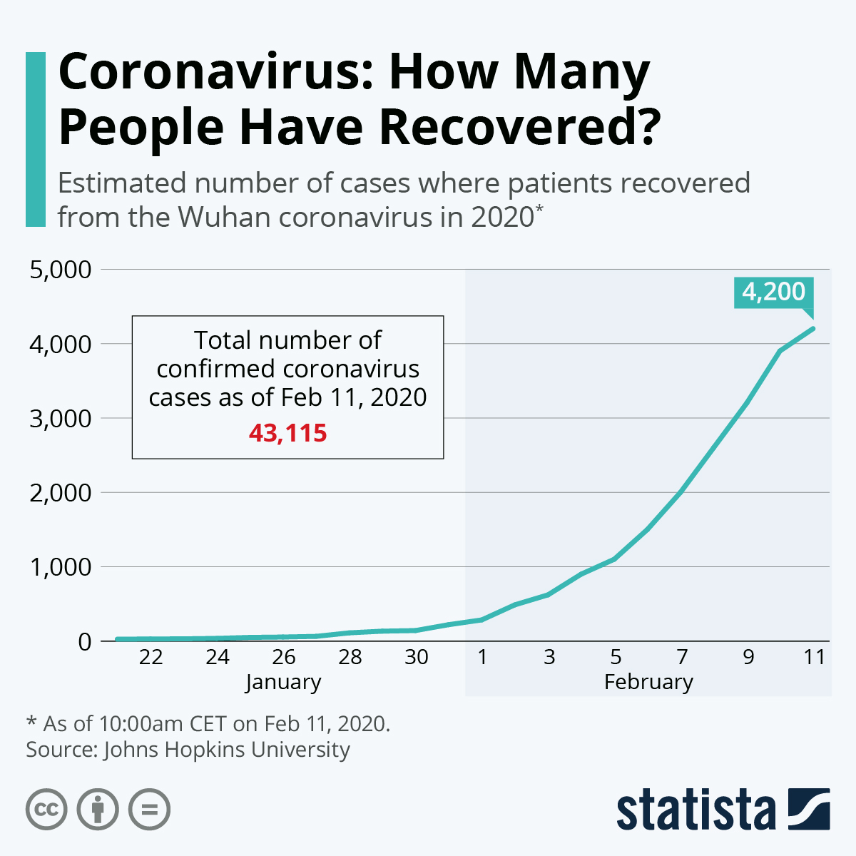 Chart: Coronavirus: How Many People Have Recovered? | Statista