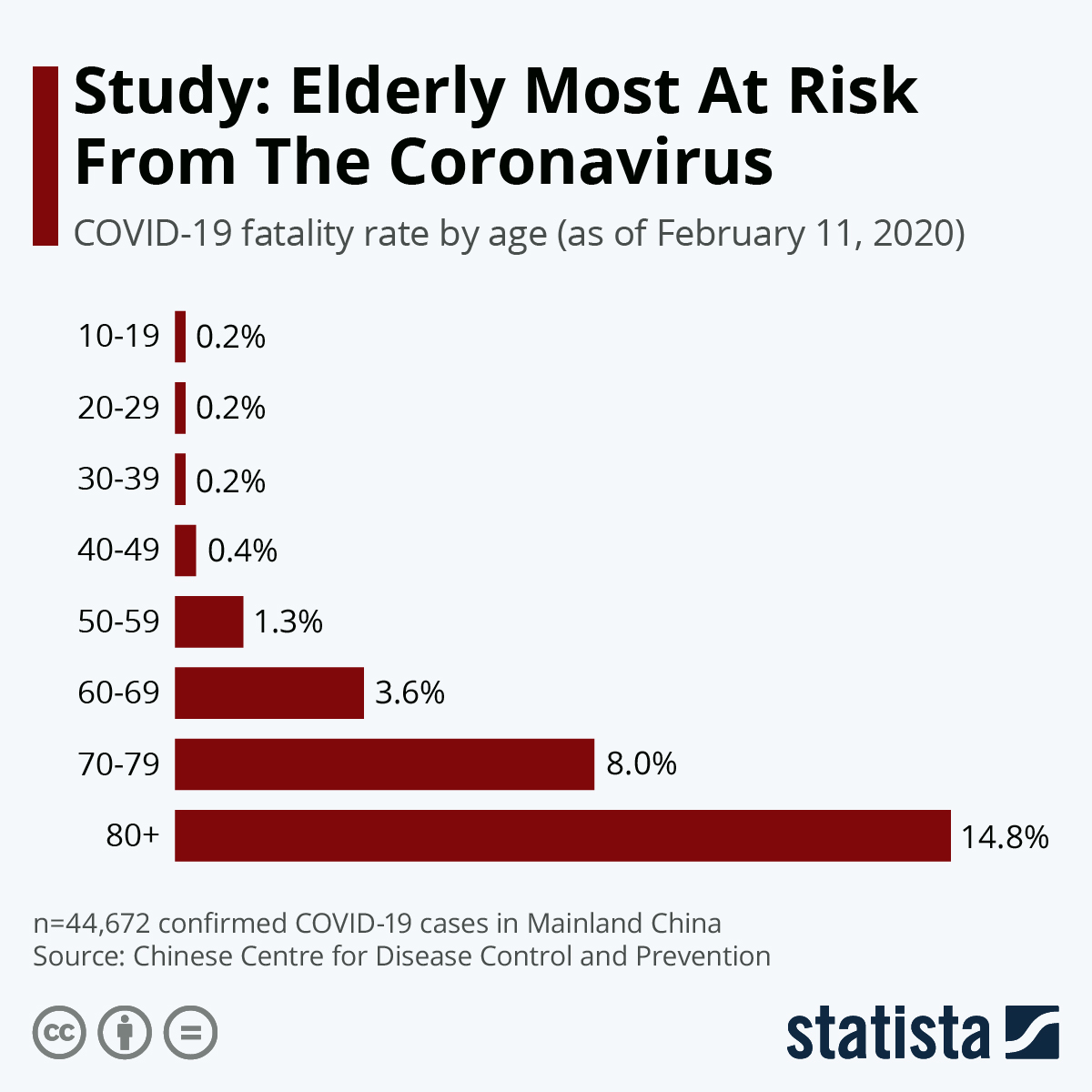 Chart: Study: Elderly Most At Risk From The Coronavirus | Statista
