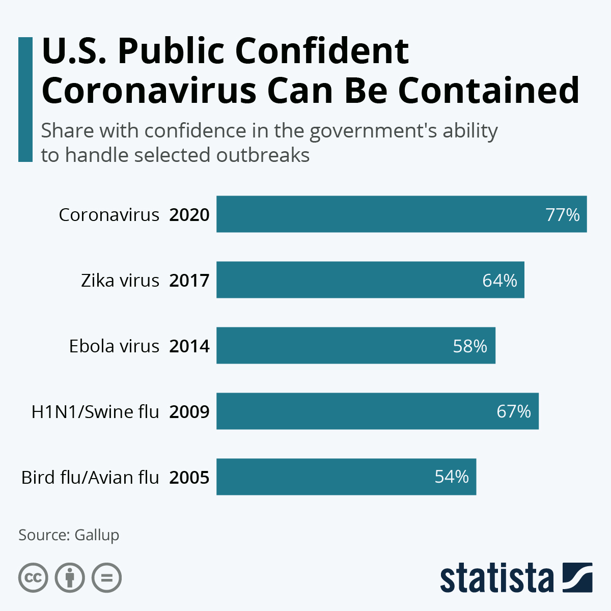 Chart: U.S. Public Confident Coronavirus Can Be Contained | Statista