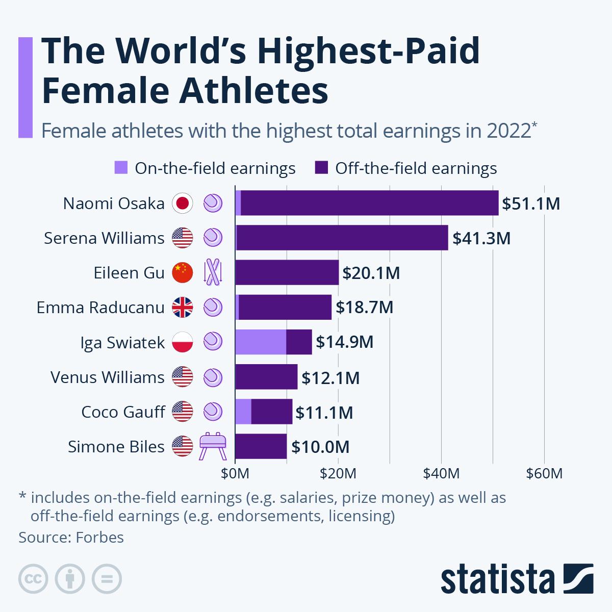 Infographic: Highest-Paid Female Athletes | Statista