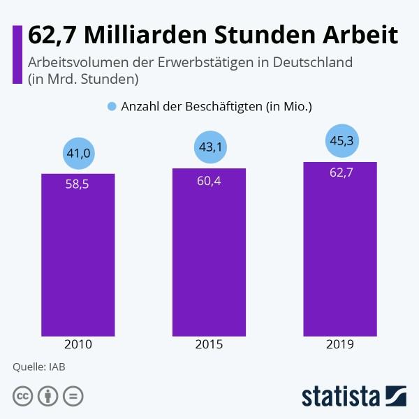 62,7 Milliarden Stunden Arbeit. Arbeitsvolumen der Erwerbstätigen in Deutschland.