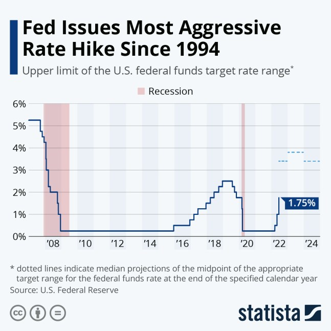 Image result for fed emergency rate cut