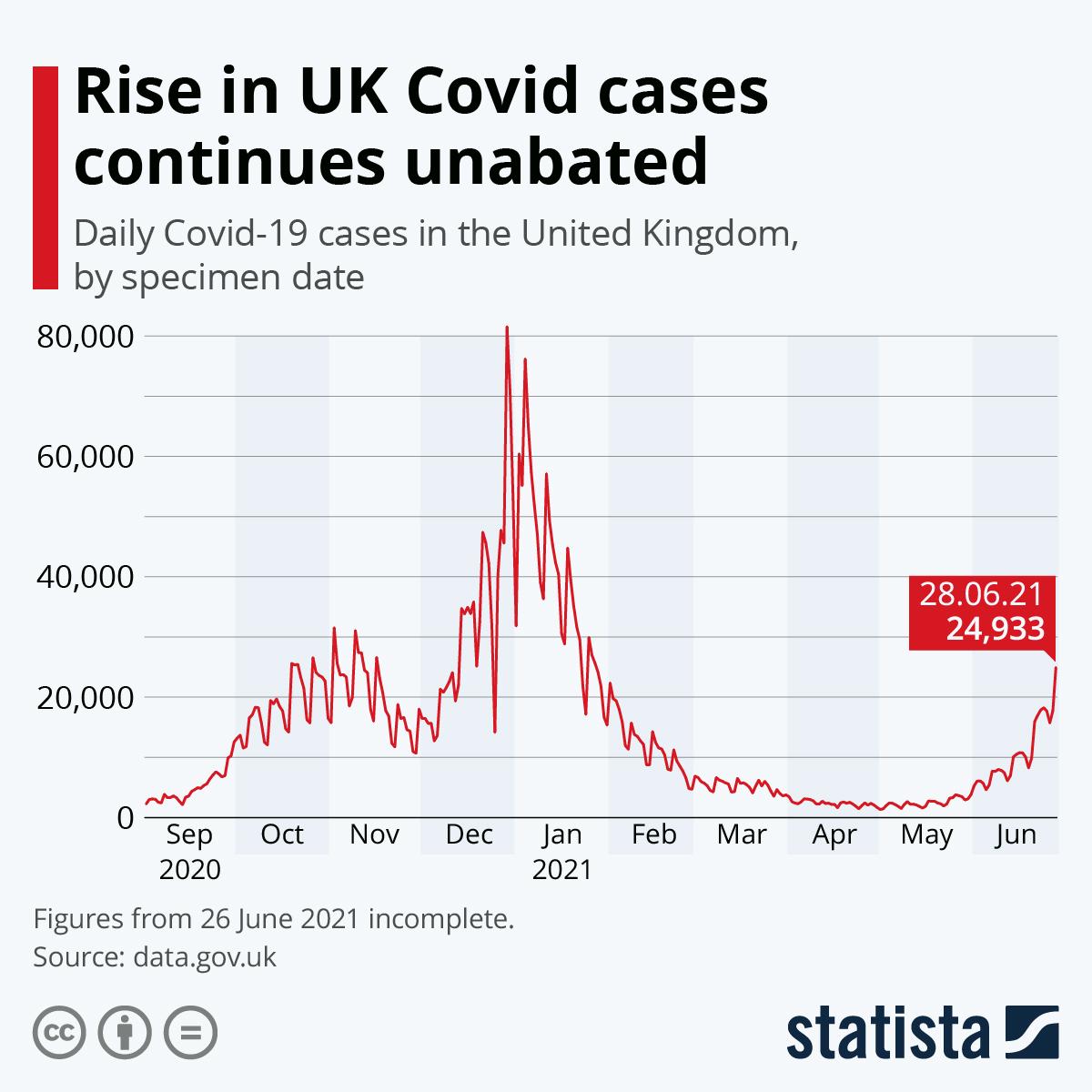 Chart: Coronavirus cases in the UK | Statista