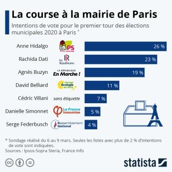 Risultato immagini per sondage municipales paris 2020