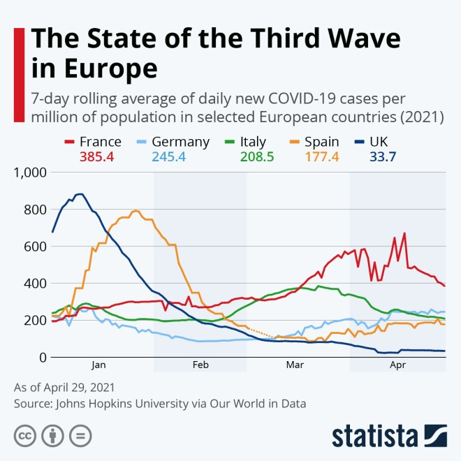 Infographic: Coronavirus: Upward Trajectory or Flattened Curve? | Statista