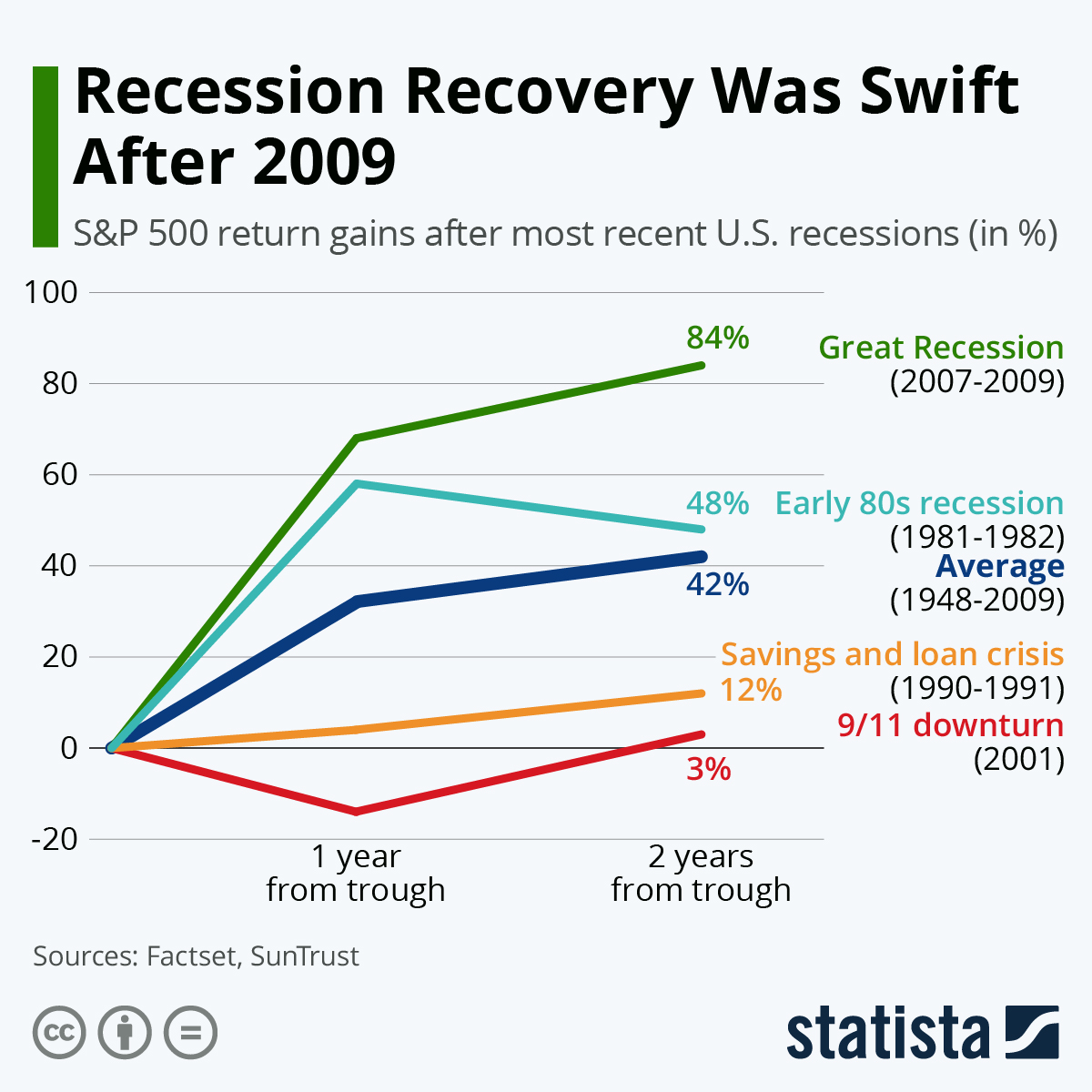 Chart How Fast Has The Economy Recovered After Past