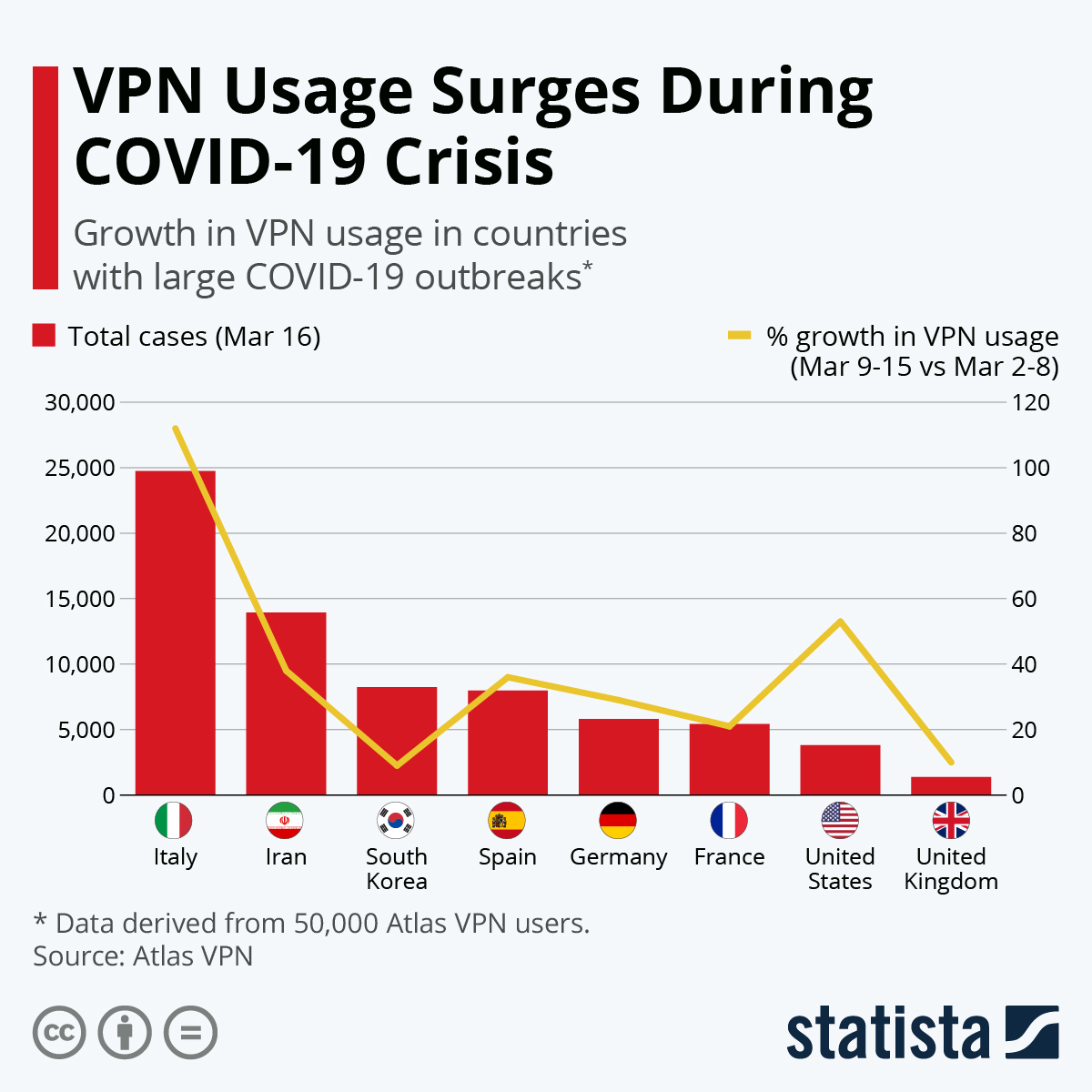 Chart: VPN Usage Surges During COVID-19 Crisis | Statista
