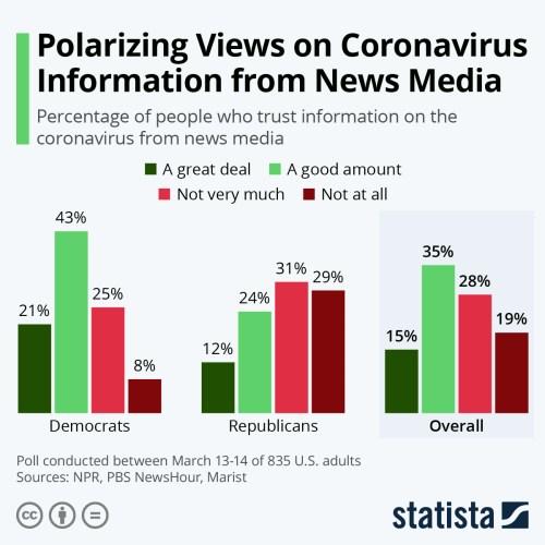Infographic: Polarizing Views on Coronavirus Information from News Media | Statista