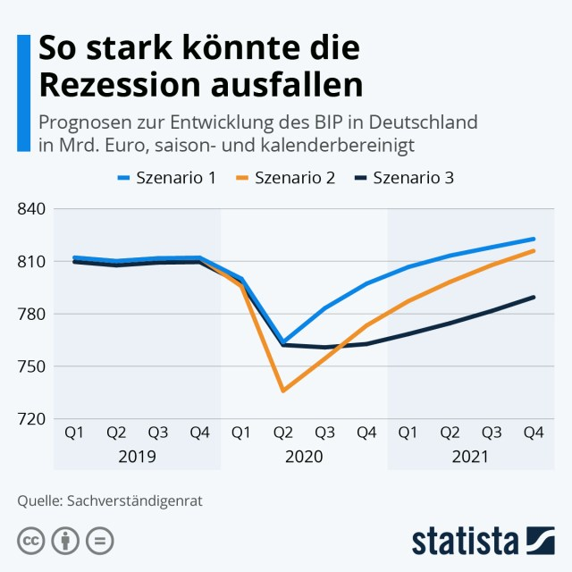 Infografik: So stark könnte die Rezession ausfallen | Statista