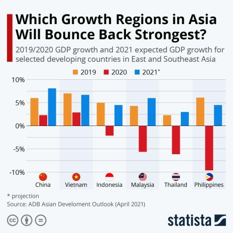 projected change GDP growth coronavirus developing countries Asia