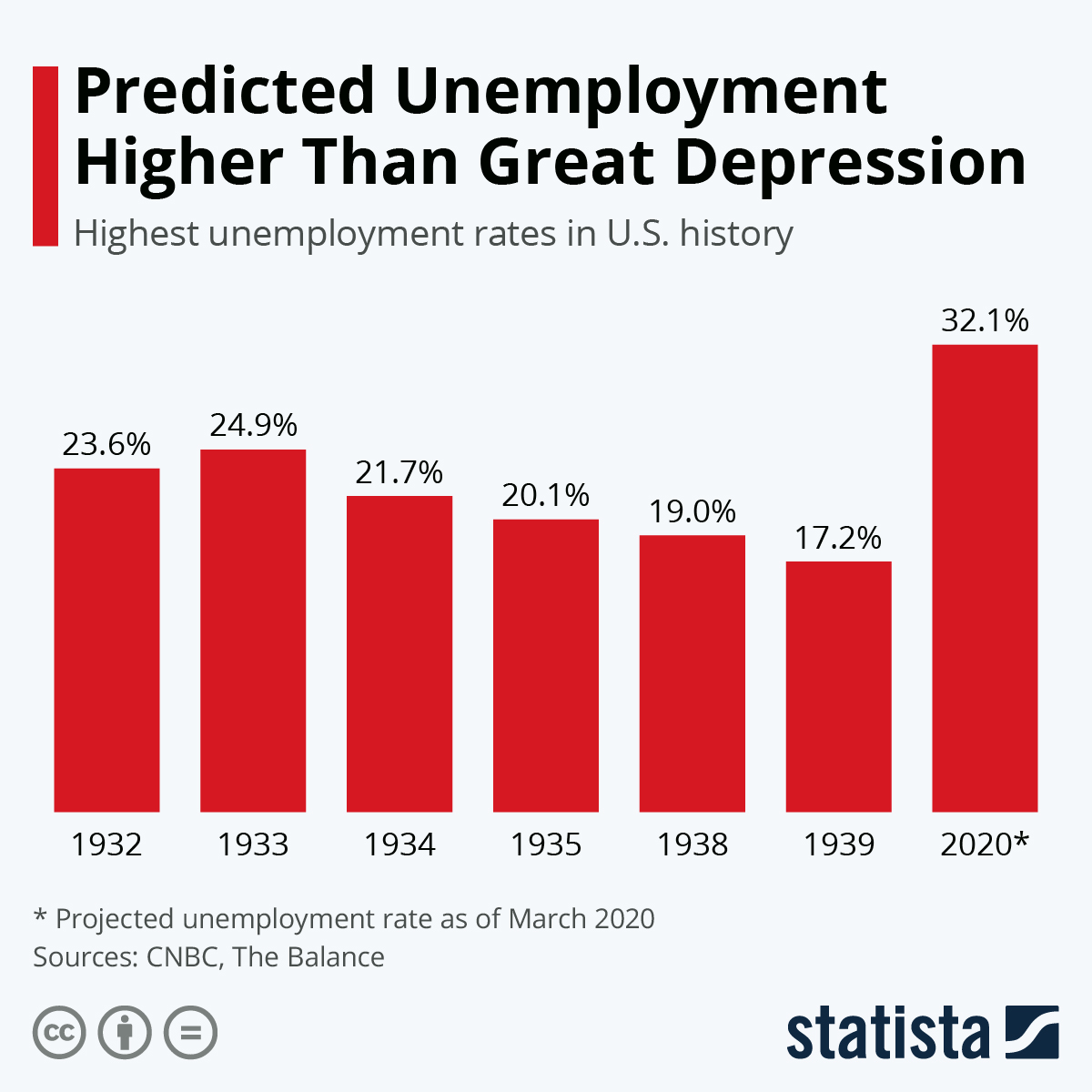 Chart Predicted Unemployment Higher Than Great Depression