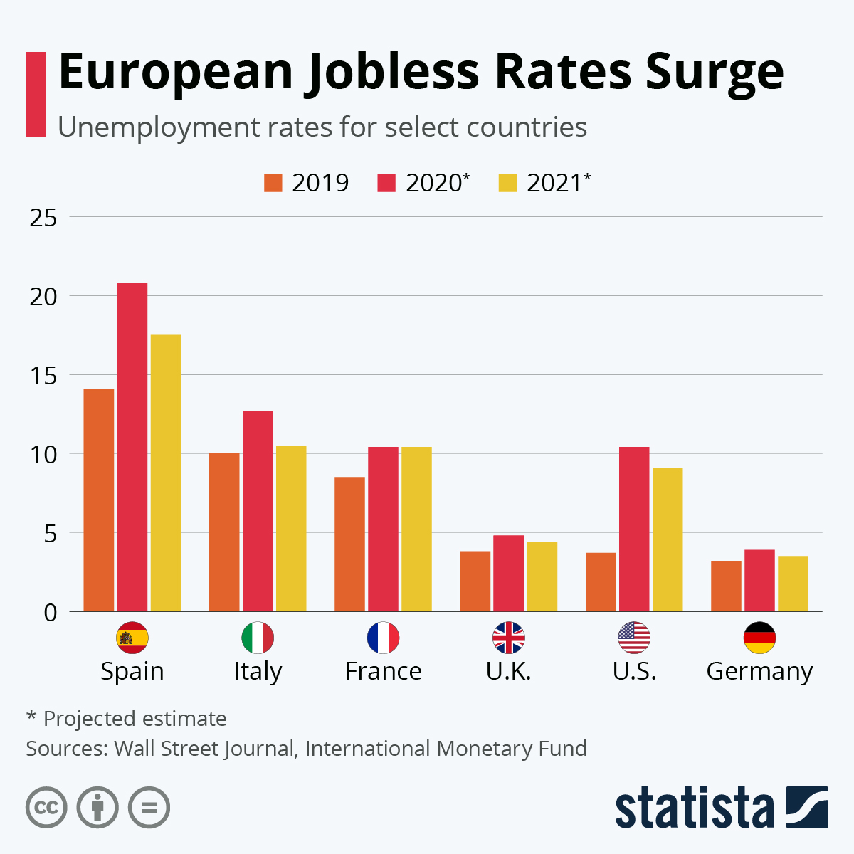 Infographic: European Jobless Rates Surge | Statista