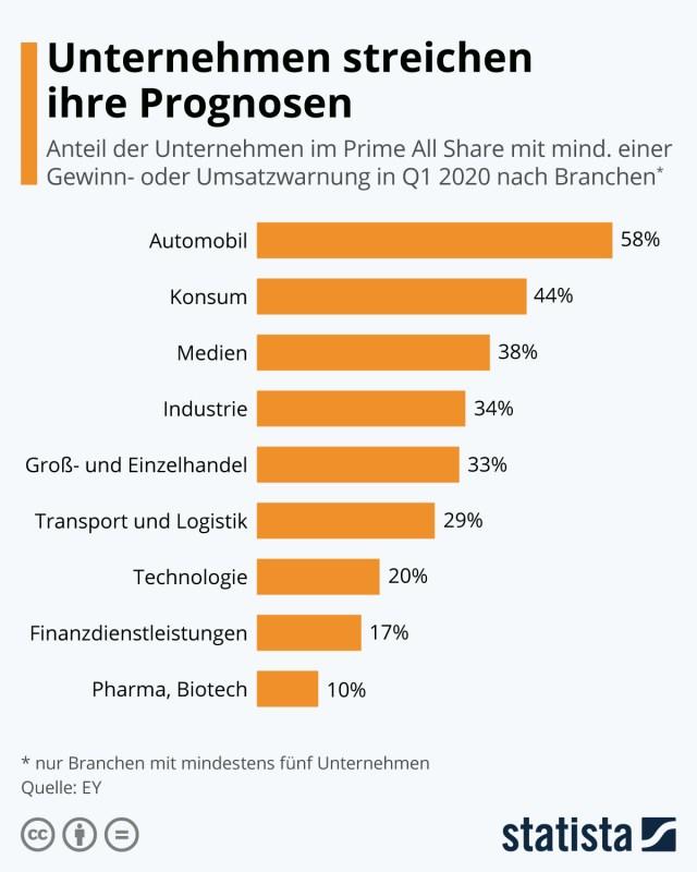 Infografik: Unternehmen streichen ihre Prognosen | Statista