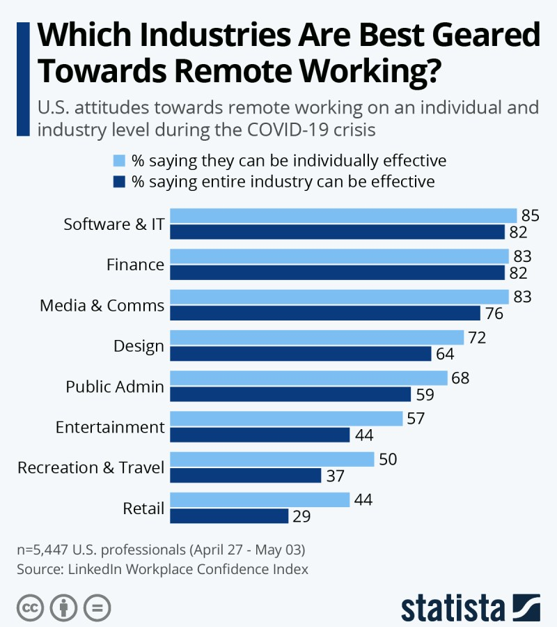 Will Remote Working Continue Its Popularity?