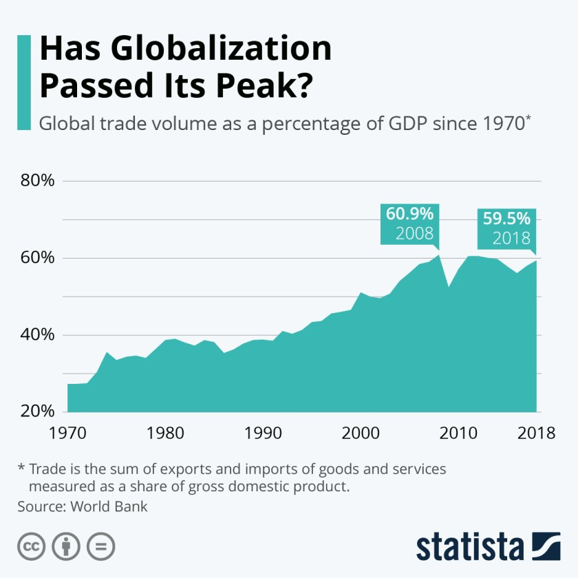 Has Global Business Peaked?