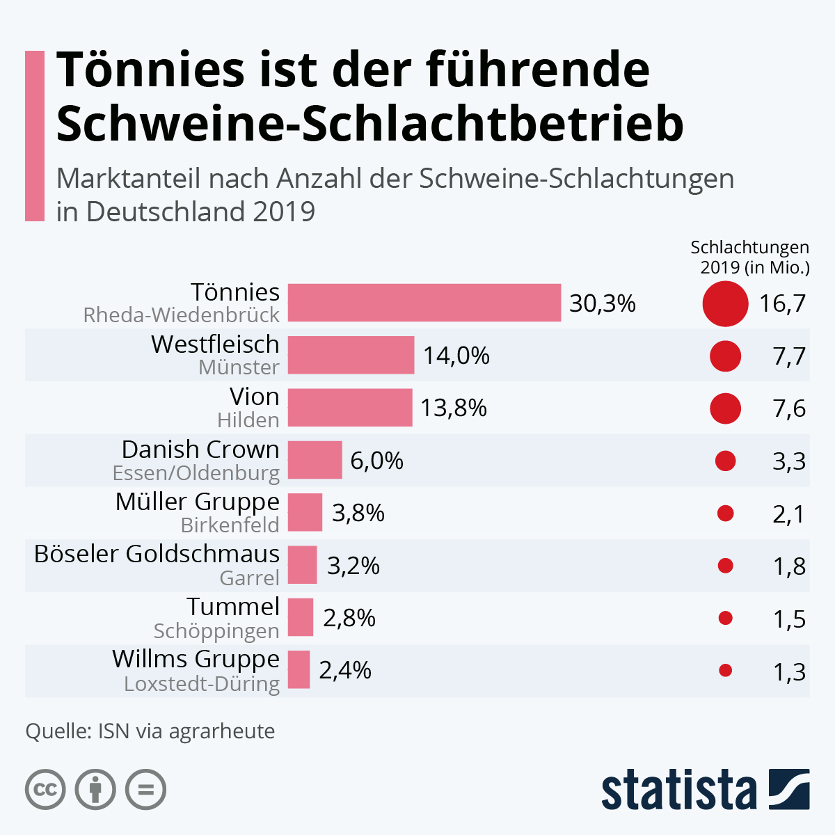 weitere positive falle bei tonnies