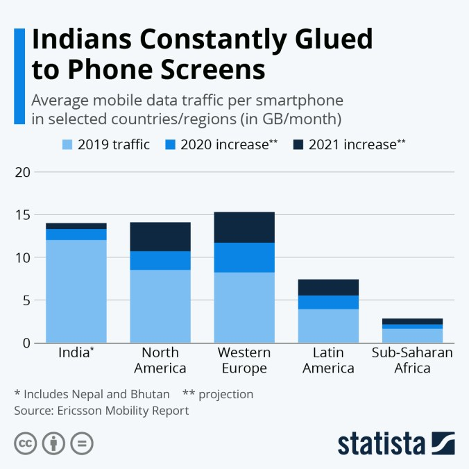 Infographic: Indians Constantly Glued to Phone Screens | Statista