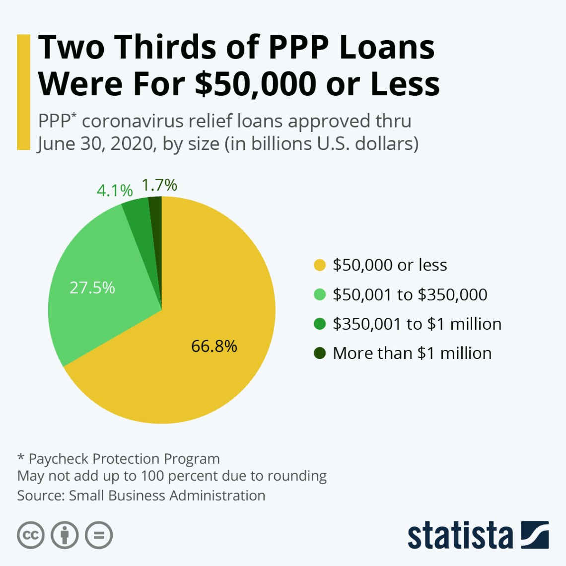 Infographic: Two Thirds of PPP Loans Were For $50,000 or Less | Statista