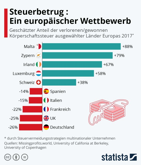 Steuerbetrug: Ein europäischer Wettbewerb