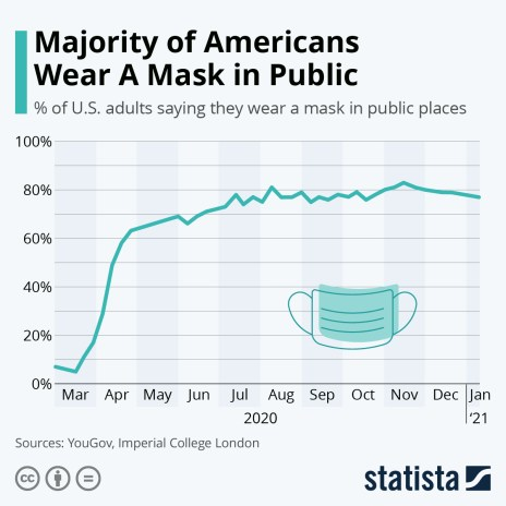 Share of US adults saying they wear a mask when in public places