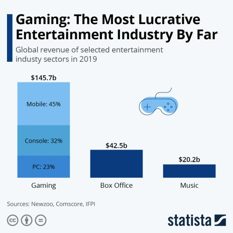 global revenue of selected entertainment industry sectors