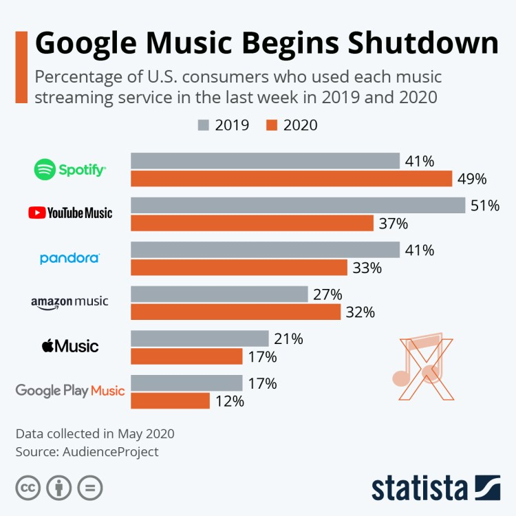 Infographic: Favorite Music Streaming Platforms in the U.S.   Statista