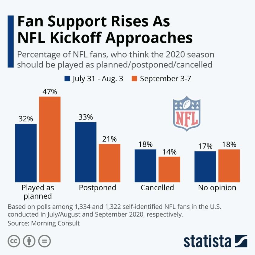 Fans opinion on start of football season amid pandemic