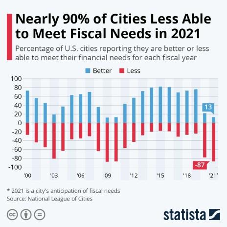 city financials covid