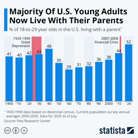 share of young adults living with a parent