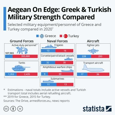 greek turkish military comparison