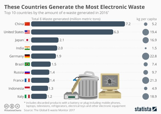 Infographic: These Countries Generate the Most Electronic Waste   Statista