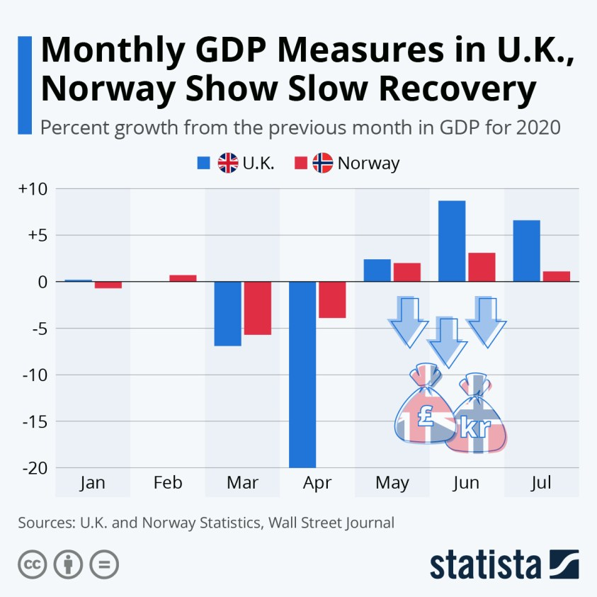 slow growth in gdp norway uk