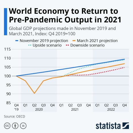 Global GDP projections made before and during COVID-19 pandemic