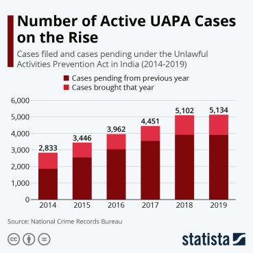 Infographic: Number of Active UAPA Cases on the Rise | Statista