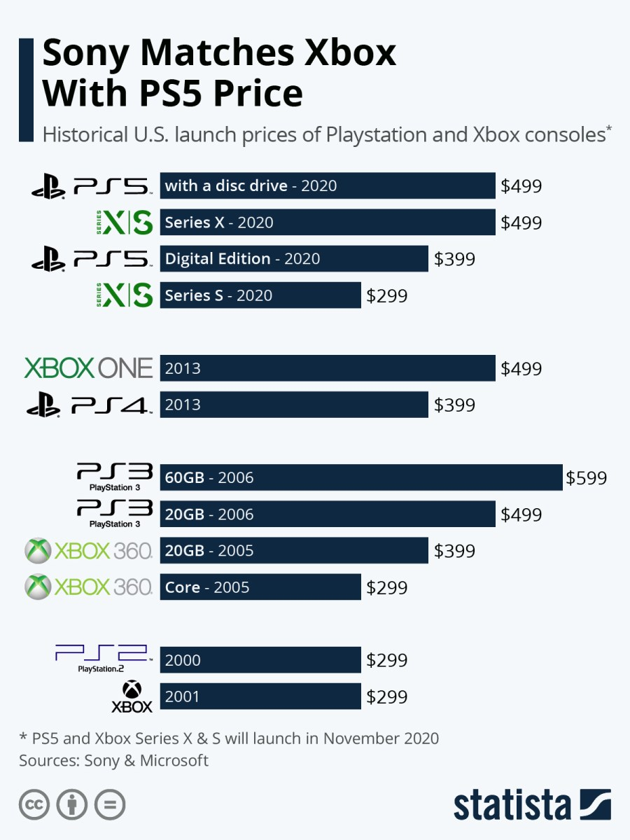 Next-Gen Game Consoles