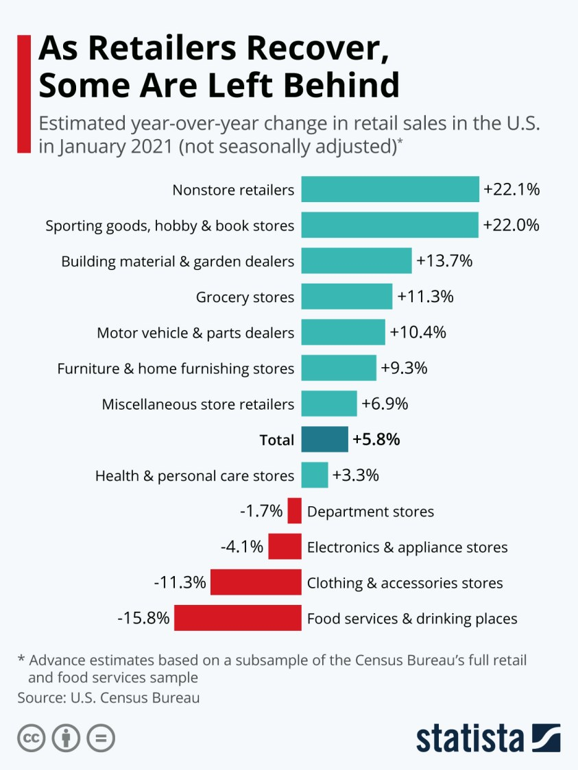 Retail sales growth by category