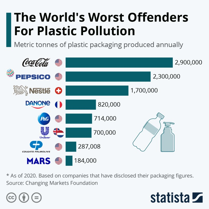 Infographic: The World's Worst Offenders For Plastic Pollution | Statista