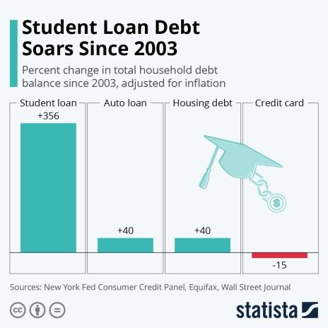 student loan debt since 2003
