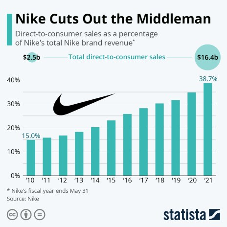 Direct-to-consumer sales as a percentage of total Nike brand revenue